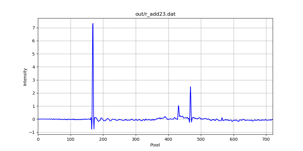 Meteor spectra analysed with Python – Spectroscopy